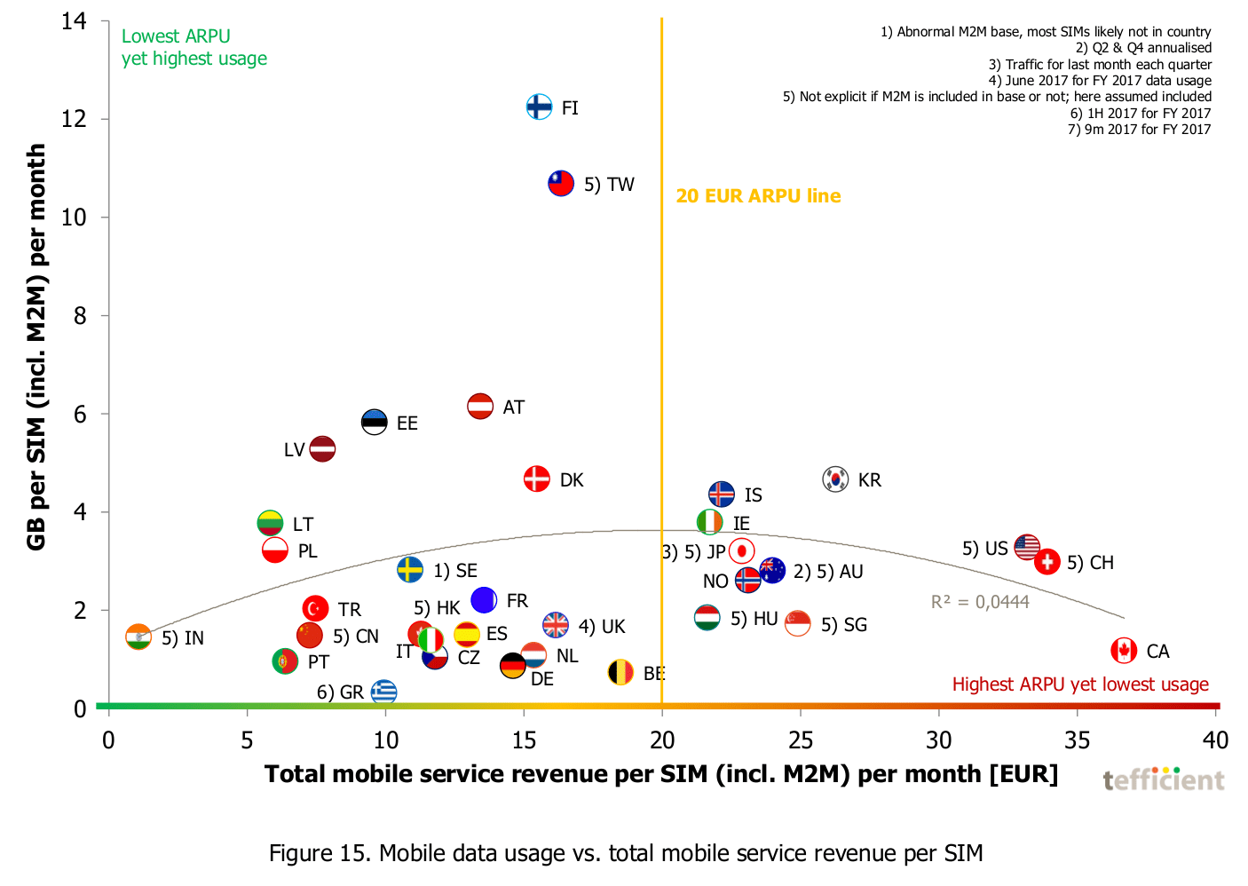 Figure 15. Mobile data usage vs. total mobile service revenue per SIM